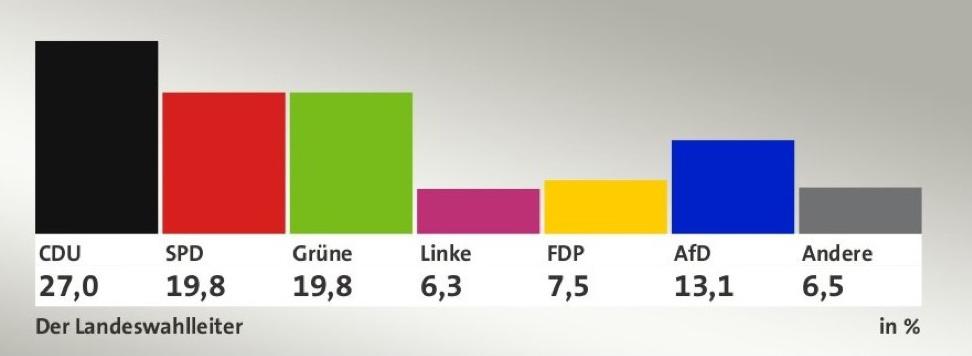 Результаты выборов в Гессене 28 октября 2018 г.